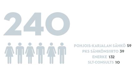 PKS, vakituisen henkilöstön määrä 2015